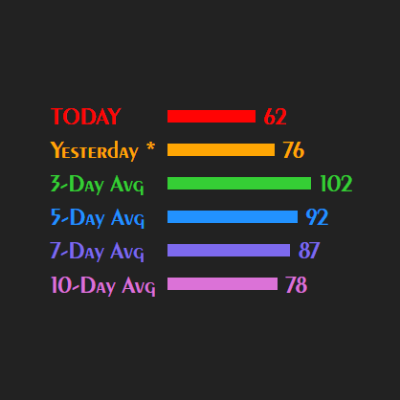 Day Range