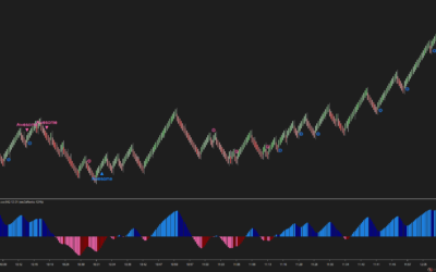 The awesome signals of Superior Awesome on NQ (14 Oct 2021)